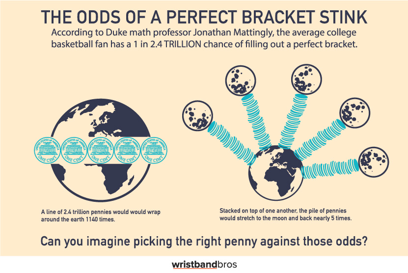 march madness odds of perfect bracket with illustrated examples